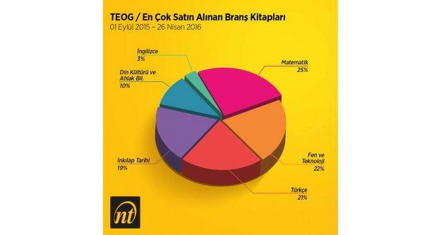 Türkiye En Çok Matematiğe En Az İngilizceye Çalıştı