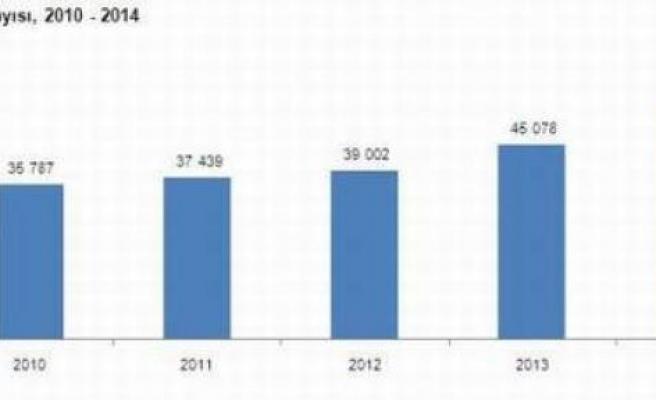 Sinema salonlarının sayısı yüzde 3,2 arttı