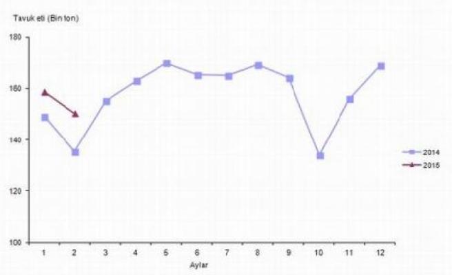 TÜİK, Kümes Hayvancılığı Üretim İstatistiklerini Açıkladı