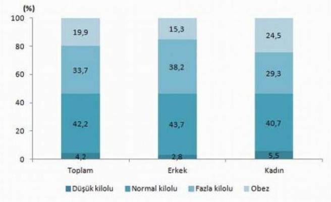 Türkiye'de nüfusun yüzde 19,9'u obez