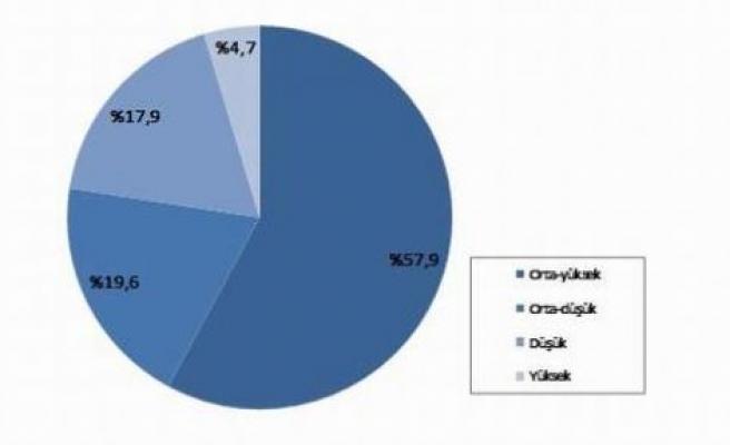 Yabancı Kontrol Oranı (YKO) yüzde 13,4 olarak gerçekleşti